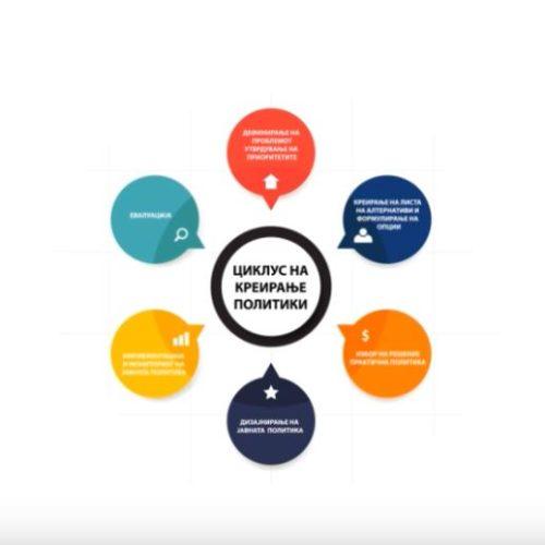 Придонес во развојот и следењето на спроведувањето на јавната политика